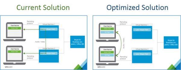 VMware optimised solution for Skype for Business – Praim