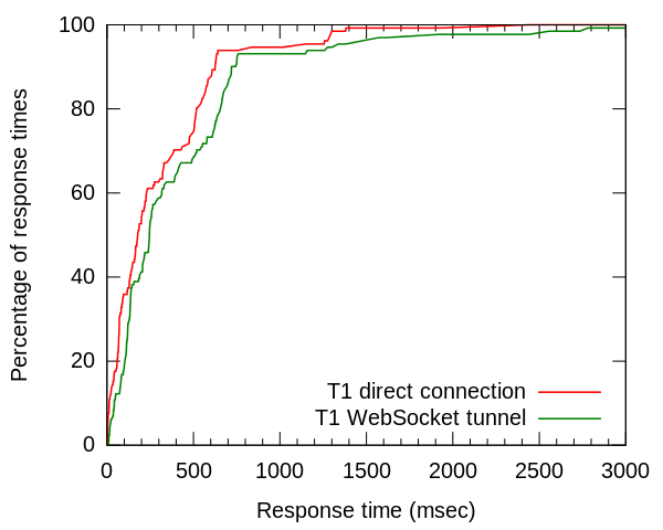 Figure 3: Cumulative Distribution Function of response times for a T1 direct vs tunneled connection.