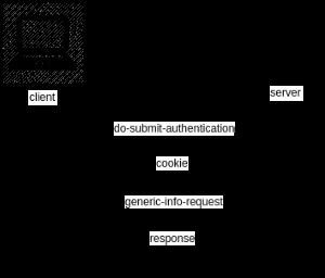 vmware-flow-chart