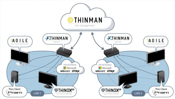 ThinMan architecture